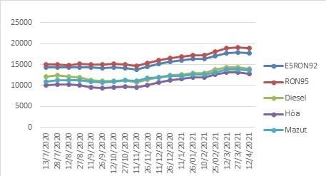 Xăng dầu giảm giá từ 16h30 ngày 12/4 - Ảnh 1.