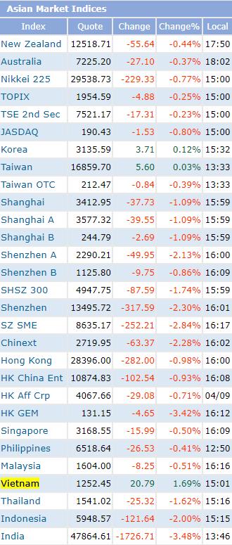 Giá trị khớp lệnh lập kỷ lục 20.000 tỷ, VN-Index tăng mạnh nhất Châu Á phiên 12/4 - Ảnh 1.