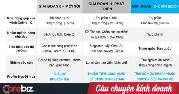 TMĐT Việt Nam và 2 điều 'nói thật' của tỷ phú Nguyễn Đăng Quang: Mua 1 chai nước mắm trên mạng đắt hơn là ra tiệm tạp hóa gần nhà! - Ảnh 1.