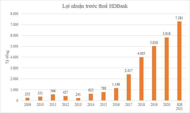 Quỹ Phần Lan PYN Elite Fund tăng mạnh tỷ trọng đầu tư vào HDBank - Ảnh 2.