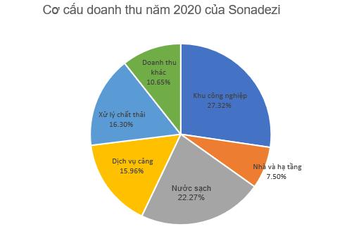 Sonadezi (SNZ) đặt kế hoạch lãi sau thuế trên nghìn tỷ năm 2021 - Ảnh 1.