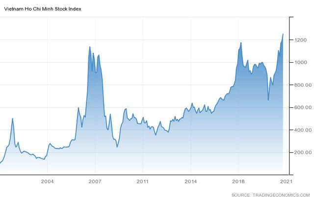 Tiếp đà hưng phấn, VN-Index hướng tới mốc 1.300 điểm? - Ảnh 1.