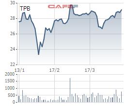 TPBank chuẩn bị bán 40 triệu cổ phiếu quỹ - Ảnh 1.