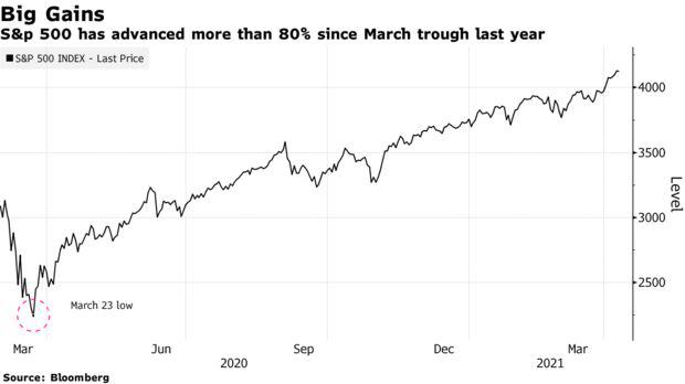 Nhà đầu tư F0 ở Mỹ thừa nhận có bong bóng thị trường nhưng vẫn rót tiền bất chấp  - Ảnh 1.