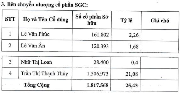 Vĩnh Hoàn (VHC) muốn tăng sở hữu tại chủ quản Bánh phồng tôm Sa Giang  lên 77% vốn - Ảnh 1.
