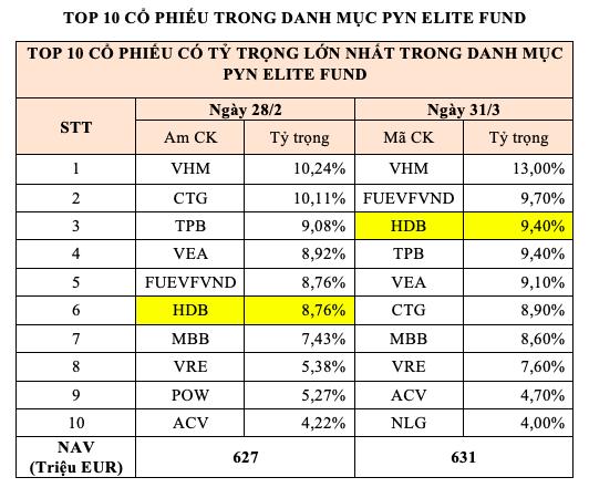 Quỹ Phần Lan PYN Elite Fund tăng mạnh tỷ trọng đầu tư vào HDBank - Ảnh 1.