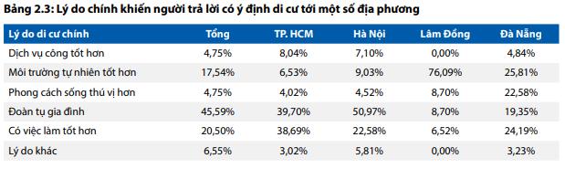 Tỷ lệ người muốn di cư đến TP. HCM cao gấp đôi đến Hà Nội - Ảnh 2.