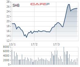 Mua cổ phiếu SHB từ vùng giá 6.000 đồng cách đây 1 năm, con trai bầu Hiển đợi giá lên trên 25.000 đồng/cp mới bắt đầu đăng ký bán ra - Ảnh 1.