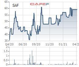 Safoco (SAF) chốt quyền trả cổ tức năm 2020 bằng tiền tỷ lệ 30% - Ảnh 1.