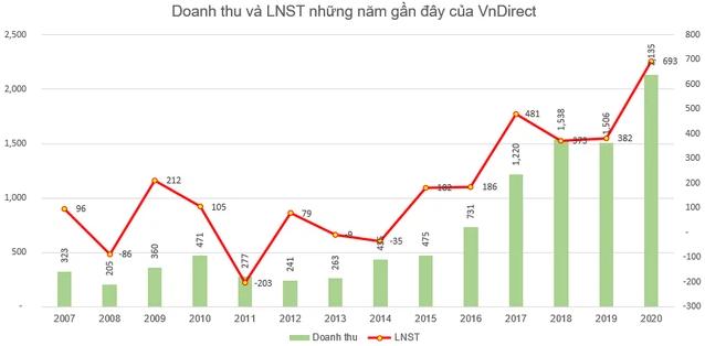 VnDirect (VND) triển khai phương án phát hành 214 triệu cổ phiếu, tăng vốn điều lệ lên gấp đôi - Ảnh 1.