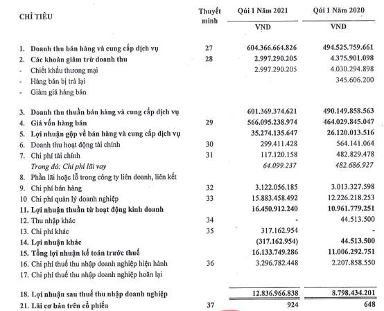 Giá thép tăng mạnh, Thủ Đức VnSteel (TDS) báo lãi quý 1 tăng 45% so với cùng kỳ, hoàn thành 80% kế hoạch - Ảnh 1.