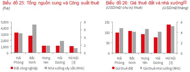 JLL: Giá thuê trung bình KCN miền Nam 111 USD/m2, cao hơn miền Bắc - Ảnh 1.