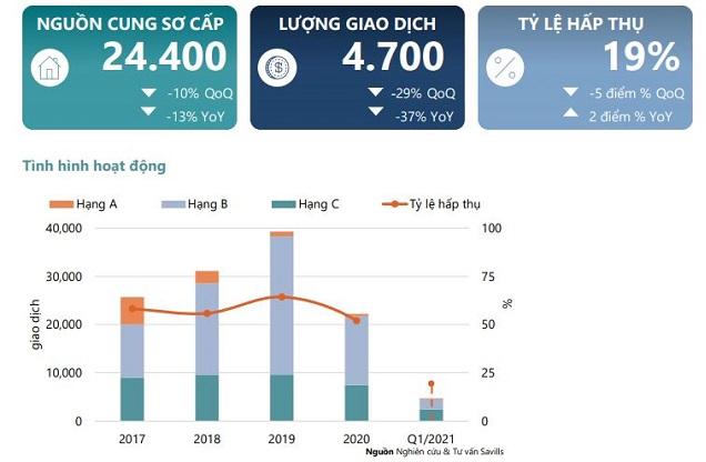 Savills: Từ Liêm sẽ chiếm 59% nguồn cung căn hộ tại Hà Nội năm nay - Ảnh 1.