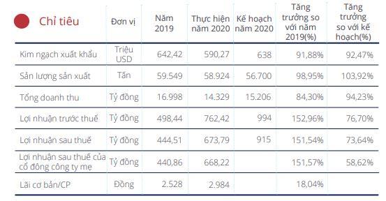 Minh Phú (MPC): Năm 2021 đặt mục tiêu lãi 1.400 tỷ đồng cao gấp đôi 2020 - Ảnh 1.