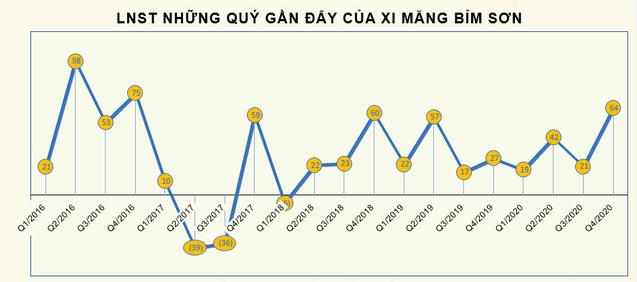 Xi măng Bỉm Sơn (BCC) bị truy thu và phạt hơn 3,4 tỷ đồng tiền thuế - Ảnh 1.
