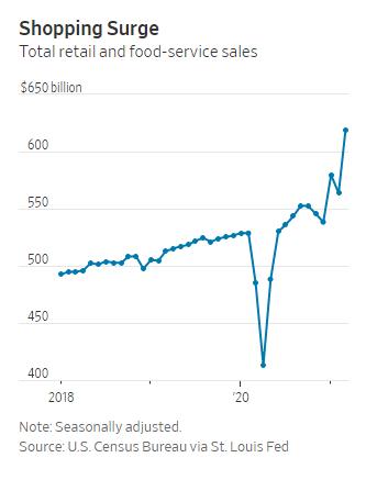 Kinh tế Mỹ bùng nổ trong tháng 3 - Ảnh 1.