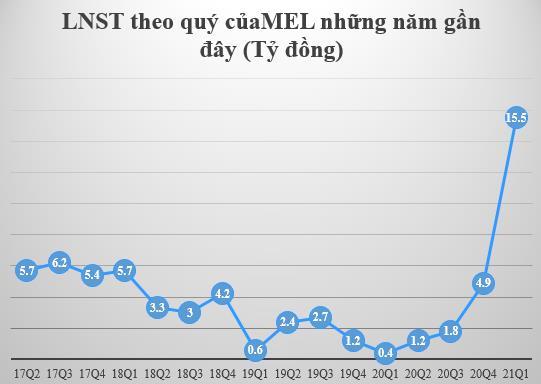 Nhờ tiết giảm chi phí, Thép Mê Lin (MEL) báo quý 1/2021 tăng gấp 41 lần cùng kỳ - Ảnh 1.