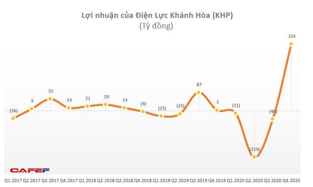 Điện lực Khánh Hoà (KHP): Quý 1 báo lỗ 77 tỷ đồng - Ảnh 1.