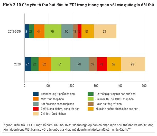 """5 """"đối thủ"""" cạnh tranh lớn nhất đối với Việt Nam trong chiến lược đa quốc gia của doanh nghiệp FDI - Ảnh 3."""