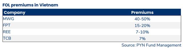 """Khối ngoại không còn mua chênh MWG, FPT với mức giá hàng chục phần trăm, phải chăng cổ phiếu """"kín room"""" đã hết hấp dẫn? - Ảnh 1."""