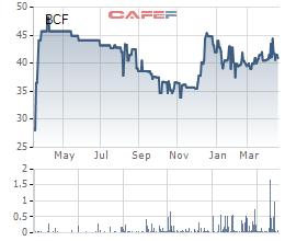 Lợi nhuận quý 1 của công ty sản xuất phồng tôm Bích Chi sụt giảm 13% - Ảnh 3.