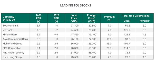 """Khối ngoại không còn mua chênh MWG, FPT với mức giá hàng chục phần trăm, phải chăng cổ phiếu """"kín room"""" đã hết hấp dẫn? - Ảnh 2."""