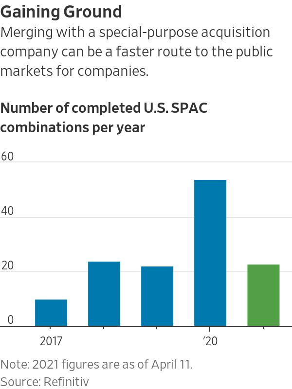 3 rào cản nếu VinFast muốn niêm yết tại Mỹ thông qua SPAC: Công bố thông tin, kiểm soát nội bộ và định giá  - Ảnh 1.