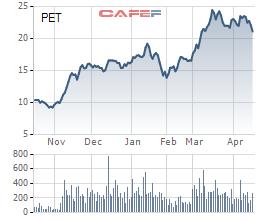 Petrosetco (PET): Quý 1/2021 lợi nhuận tăng 86% lên 65 tỷ đồng - Ảnh 2.