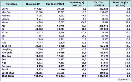 Xuất khẩu thủy sản đã thực sự kết thúc được chuỗi sụt giảm? - Ảnh 1.