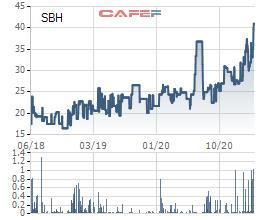 Thủy điện Sông Ba Hạ (SBH) báo lãi quý 1/2021 tăng gấp 3,6 lần cùng kỳ - Ảnh 2.