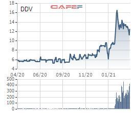 DAP Vinachem (DDV) lãi quý 1 hơn 35 tỷ đồng trong khi cùng kỳ kinh doanh thua lỗ - Ảnh 2.