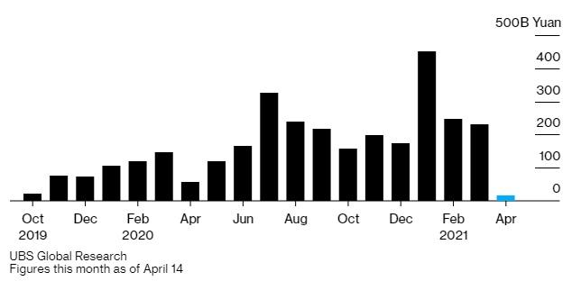 Nhà đầu tư cá nhân Trung Quốc ngày càng 'lạnh nhạt' với quỹ tương hỗ - Ảnh 1.