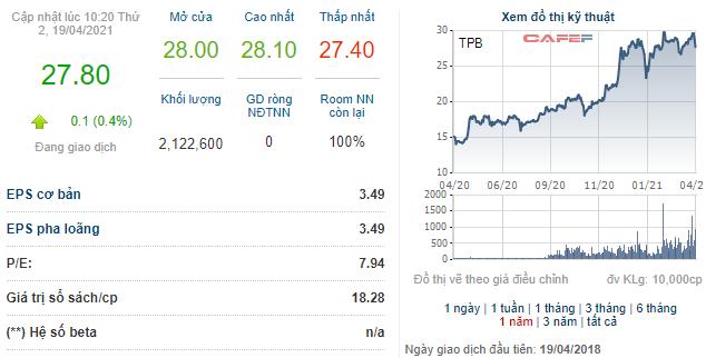 TPBank (TPB) đăng ký bán hơn 40 triệu cổ phiếu quỹ từ 28/4 đến 27/5 - Ảnh 1.