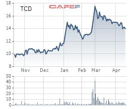 Tracodi (TCD): Lợi nhuận quý 1/2021 ước đạt 74 tỷ đồng, cao gấp 3,7 lần cùng kỳ - Ảnh 1.