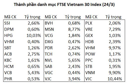 Fubon FTSE Vietnam ETF đã huy động hơn 4.000 tỷ đồng từ đợt IPO - Ảnh 2.