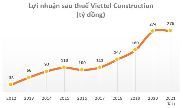 Viettel Construction (CTR) đặt kế hoạch kinh doanh đi ngang trong năm 2021 - Ảnh 1.