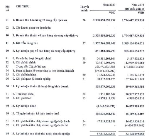 Tổng công ty 36 (G36) điều chỉnh giảm 50% lãi sau thuế sau kiểm toán do trích lập dự phòng, lên kế hoạch niêm yết HNX - Ảnh 1.