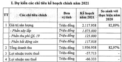 Tổng công ty 36 (G36) điều chỉnh giảm 50% lãi sau thuế sau kiểm toán do trích lập dự phòng, lên kế hoạch niêm yết HNX - Ảnh 3.