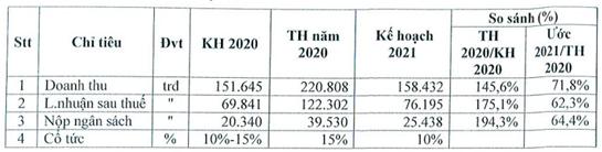 TIP có kế hoạch tăng vốn lên 1.000 tỷ, đặt kế hoạch kinh doanh năm 2021 giảm mạnh - Ảnh 1.