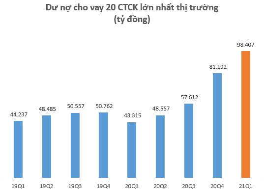 Dư nợ cho vay tại các CTCK lập kỷ lục 110.000 tỷ đồng vào cuối quý 1, tăng 20.000 tỷ so với đầu năm - Ảnh 2.
