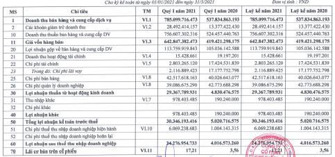 Nhờ tiết giảm chi phí lãi vay, Hóa chất Lâm Thao (LAS) báo lãi quý 1/2021 tăng gấp 6 lần cùng kỳ - Ảnh 1.