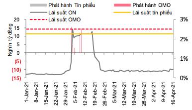 Thanh khoản dồi dào, tỷ giá USD/VND giảm sâu - Ảnh 1.
