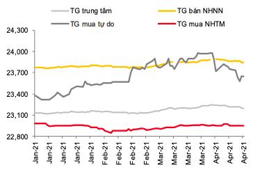 Thanh khoản dồi dào, tỷ giá USD/VND giảm sâu - Ảnh 2.