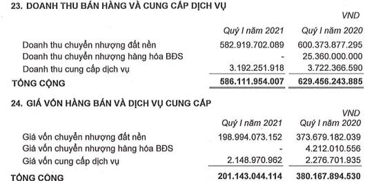 Ghi nhận doanh thu từ bán đất nền, Phát Đạt (PDR) báo lãi sau thuế quý 1 đạt 251 tỷ đồng - Ảnh 4.