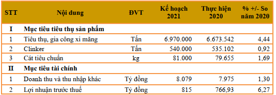 Xi măng Hà Tiên 1 (HT1): Kế hoạch lãi trước thuế 815 tỷ đồng trong năm 2021, lương công nhân bình quân 17,6 triệu đồng/tháng - Ảnh 3.