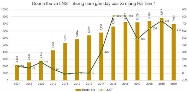 Xi măng Hà Tiên 1 (HT1): Kế hoạch lãi trước thuế 815 tỷ đồng trong năm 2021, lương công nhân bình quân 17,6 triệu đồng/tháng - Ảnh 1.