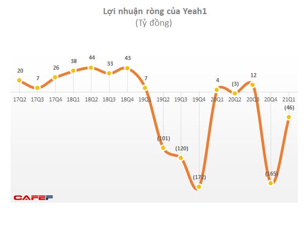 Yeah1 (YEG) lỗ ròng thêm 45,6 tỷ đồng trong quý 1/2021 - Ảnh 1.