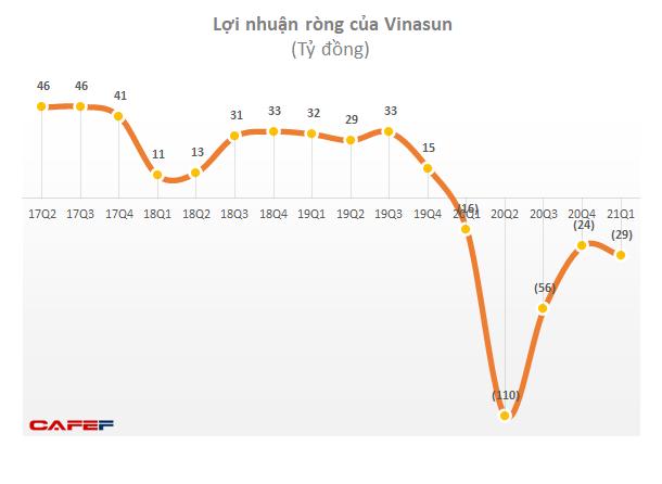 Quý 1 lỗ 30 tỷ đồng, Vinasun (VNS) đã lỗ 5 quý liên tiếp - Ảnh 1.