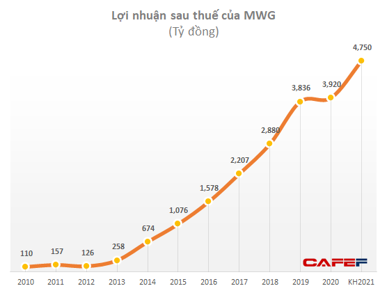 Thế giới Di động (MWG): Trình phương án chia cổ tức tỷ lệ 2:1, lợi nhuận dự tăng trưởng 12% lên 4.750 tỷ đồng - Ảnh 1.