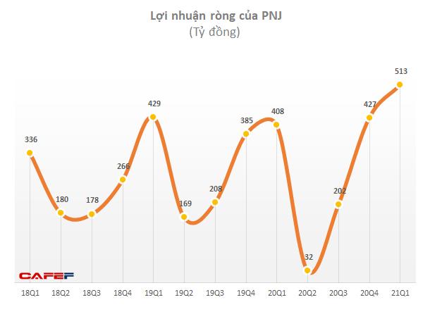 PNJ đạt lãi kỷ lục với 513 tỷ đồng, kênh online hỗ trợ đáng kể với mức tăng trưởng hơn 400% - Ảnh 2.